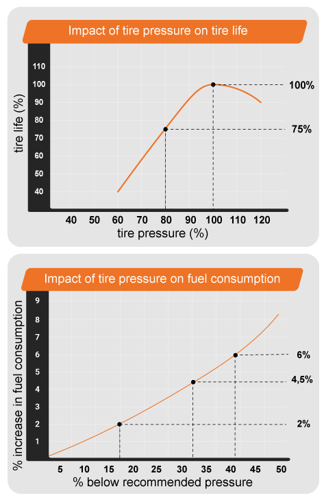 Tire pressure graphs