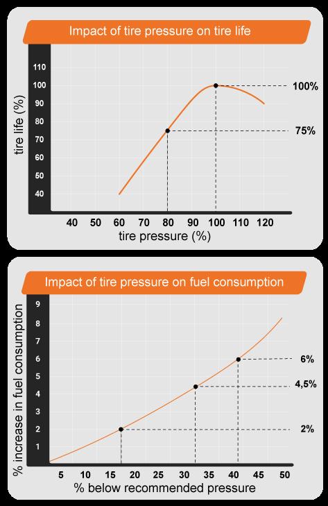 Tire pressure graphs